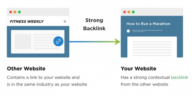Cách để xây dựng được backlinks hiệu quả nhất.